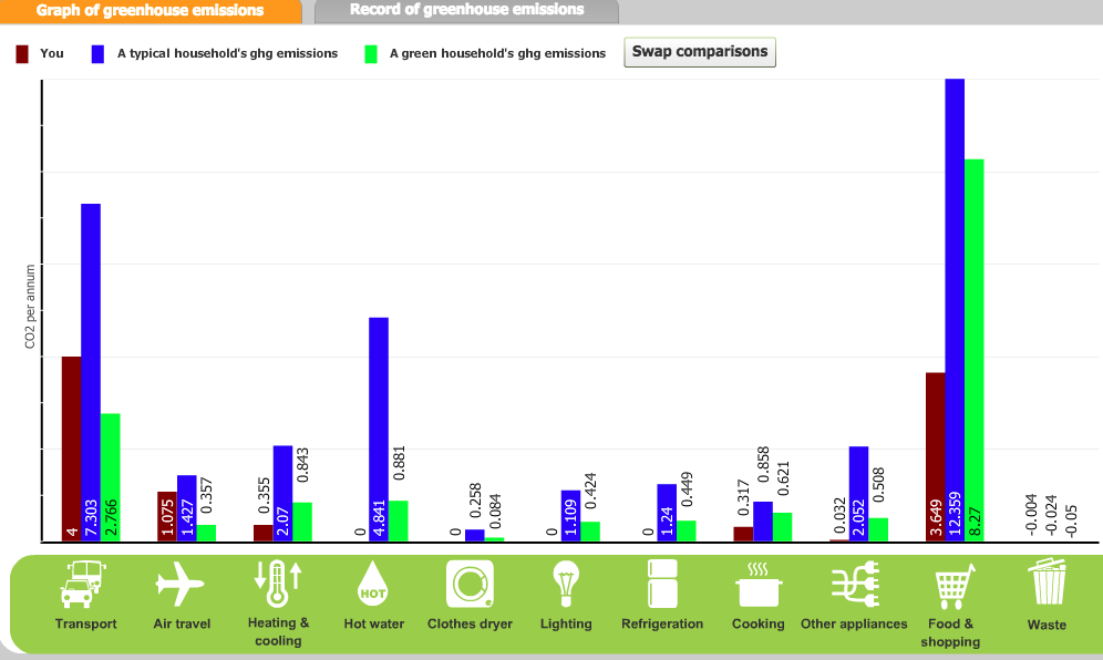 My carbon footprint according to the Australian Greenhouse Calculator