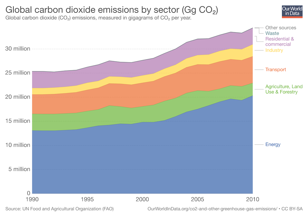 Global Carbon Dioxide Emissions By Sector. Credit- Our World in Data