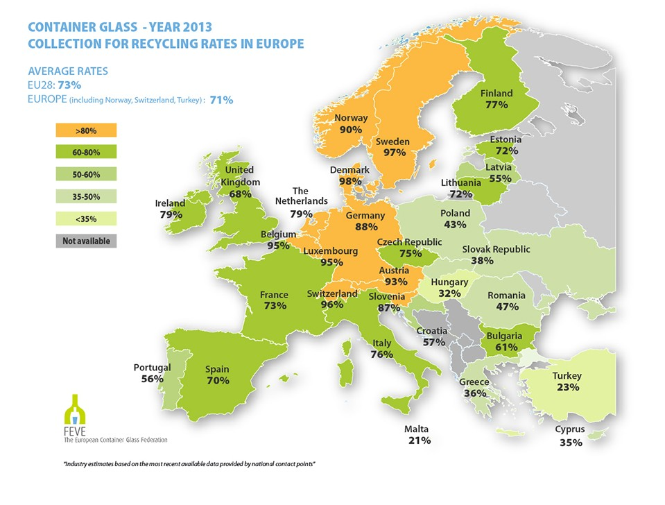 Glass Recycling Rates in Europe