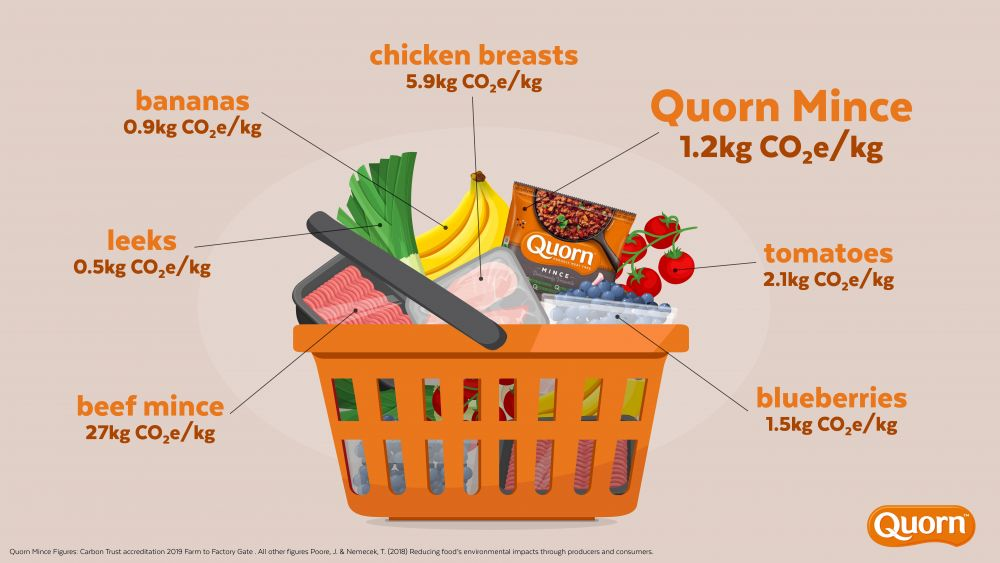 Quorn carbon footprint labelling on all meat-free products